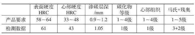 失效齿轮热处理状态检测数据